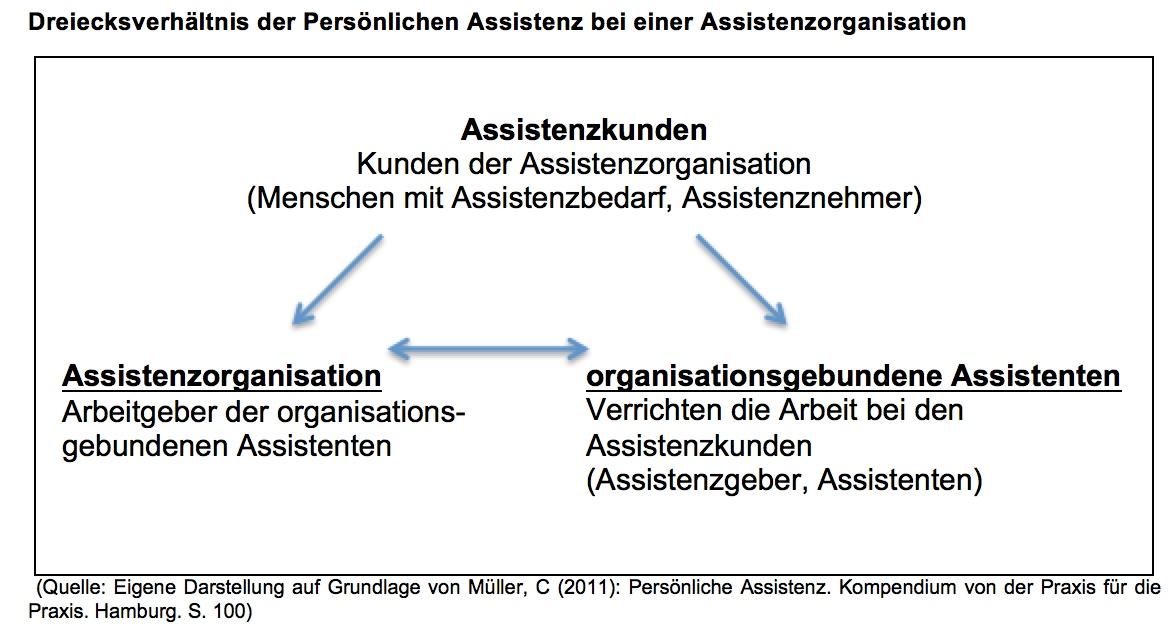 Dreiecksverhaeltnis_Assistenzorganisation
