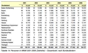 Statistik WfbM Beschäftigte 2002-2006