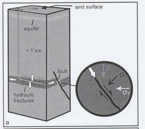 """Figure n° 1: """"Séismicité induite par fracturation hydraulique"""". Dessin d'un puits foré verticalement et ensuite horizontalement dans une strate fine et peu perméable (gris sombre) qui est à proximité d'une faille (trait noir épais). Le fluide injecté dans le puits peut activer la faille et causer un séisme perceptible en surface (Source: DAVIES R. et al., """"Induced seismicity and hydraulic fracturing for the recovery of hydrocarbons"""", in """"Marine and Petroleum Geology"""", t. 45, 2013, p. 172)."""