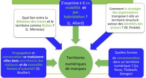C Alloing M Lebechec Synthèse JE Territoires numériques de marques