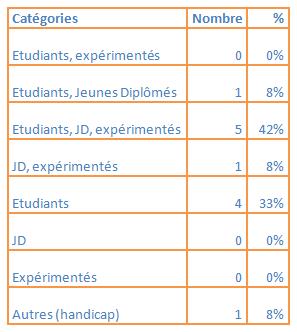 stats_banques