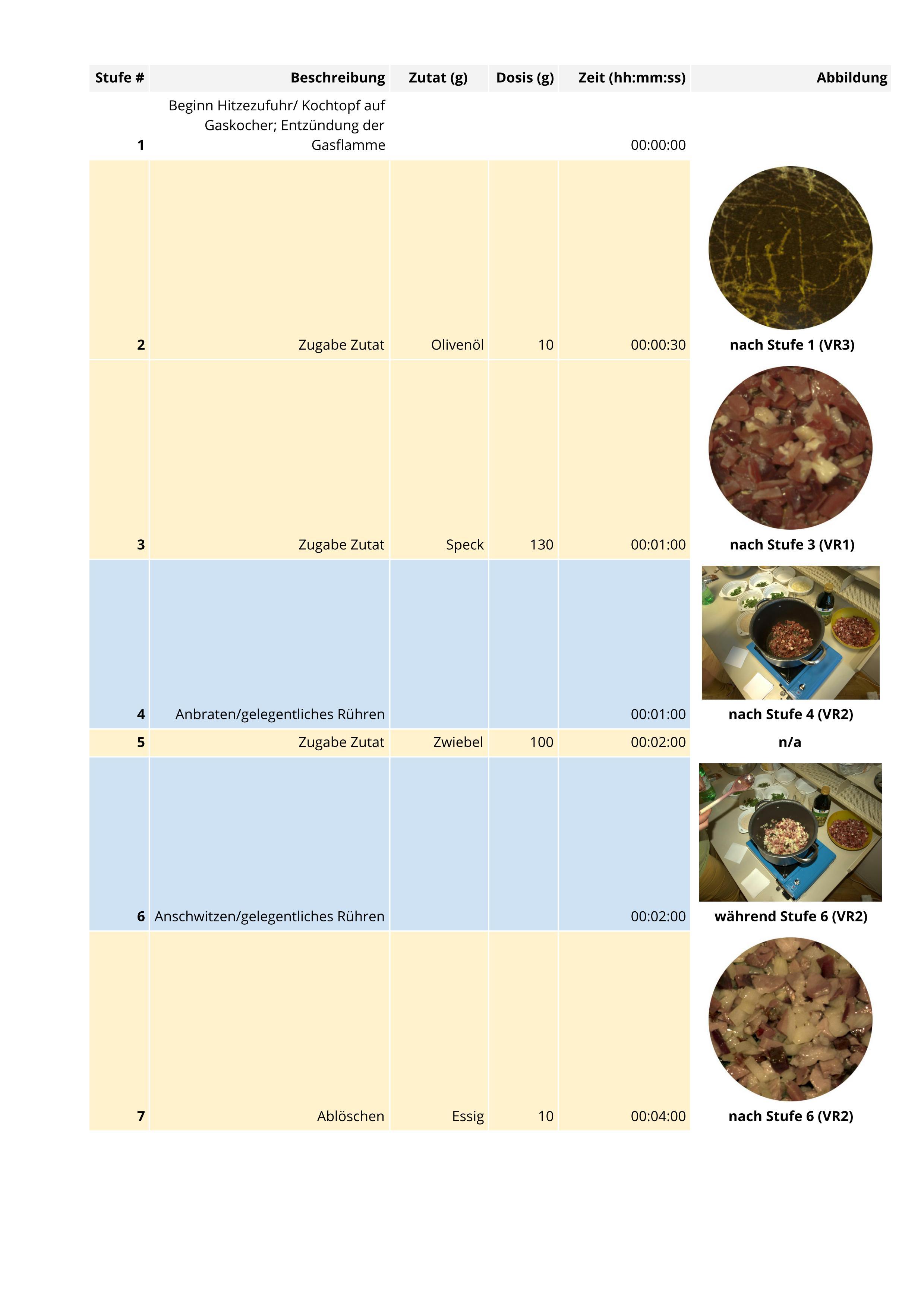 """Tab. 1 Prozess zur Herstellung von """"puls"""": Schritte 1 bis 7 (D. Hagmann 2015)"""