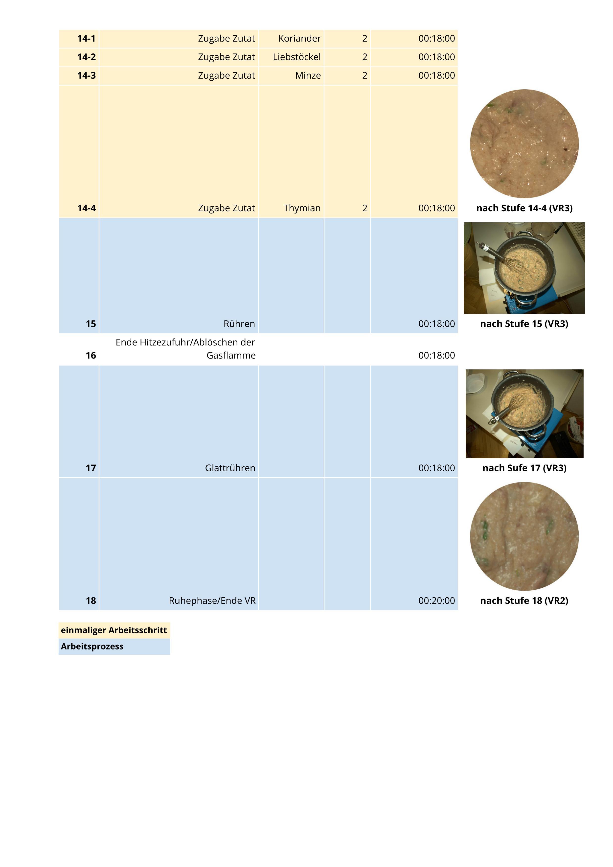 """Tab. 3 Prozess zur Herstellung von """"puls"""": Schritte 14 bis 18 (D. Hagmann 2015)"""