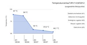 """Abb. Mithilfe der während des Laborexperiments """"LNF2012"""" generierten Daten angefertigtes Diagramm der Temperaturkurve während des Produktionsprozesses von puls (D. Hagmann 2015)"""