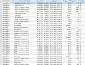 "Abb. Auszug aus den während des Feldexperimentes ""BORG2014"" gewonnenen Daten (D. Hagmann 2015)"
