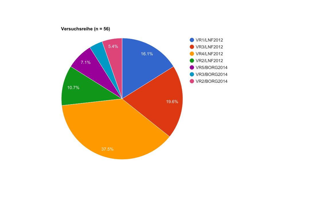 Umfrage zur puls mit einer Aufstellung der prozentualen Anteile der Teilnehmenden in Bezug auf die Versuchsreihen (D. Hagmann 2017)