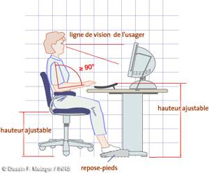 http://f-origin.hypotheses.org/wp-content/blogs.dir/269/files/2011/05/TravailEcranAmenagement.jpg