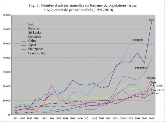 Fig.1. Nombre d'entrées annuelles en Jordanie de populations issues d'Asie orientale par nationalités (1191-2010)