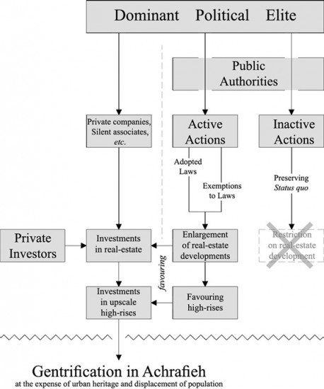 Fig. 4 : Factors contributing to the process of gentrification in Achrafieh Source: Achkar (2011)