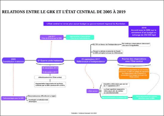 Figure 2 : Relations entre le GRK et l'état central (F. Grassaut, avril 2020)
