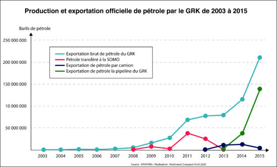 Figure 3 : Production et exportation officielle de pétrole par le GRK de 2003 à 2015 (F. Grassaud, avril 2020)