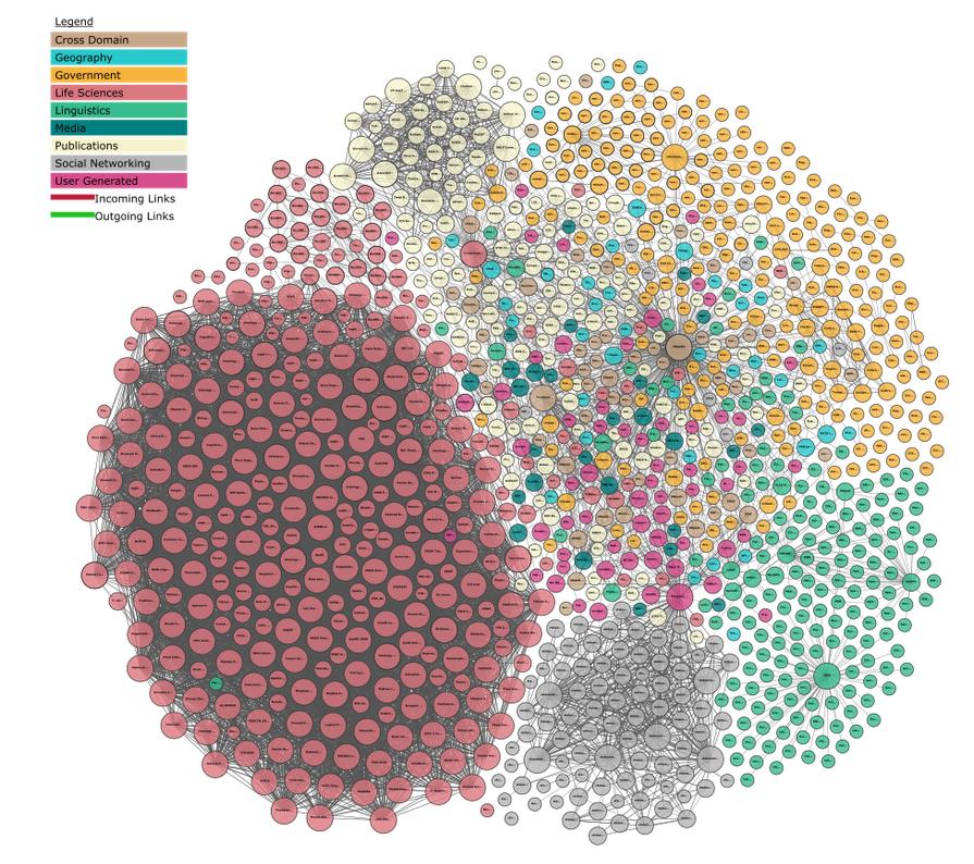 The Linked Open Data cloud diagram: http://lod-cloud.net/