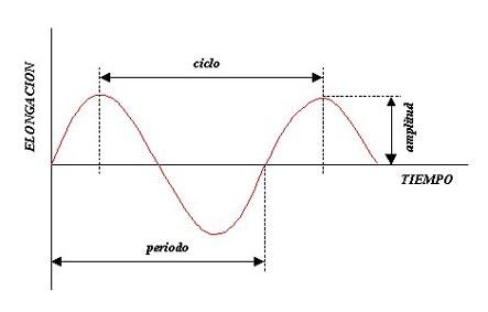 Cimática o la visualización del sonido | Sottovoce