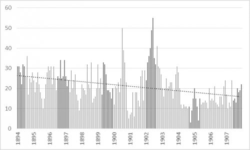 graf. 2