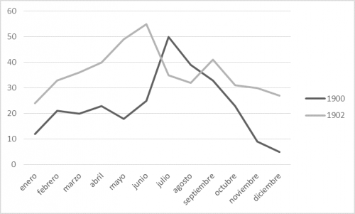 graf. 7