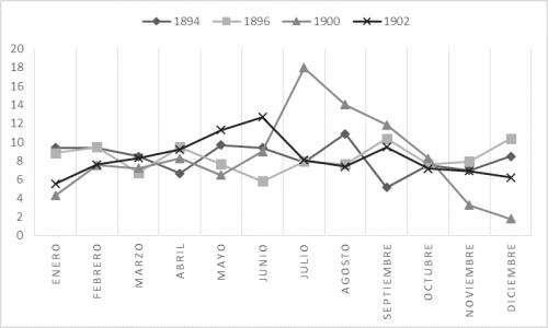 graf. 8