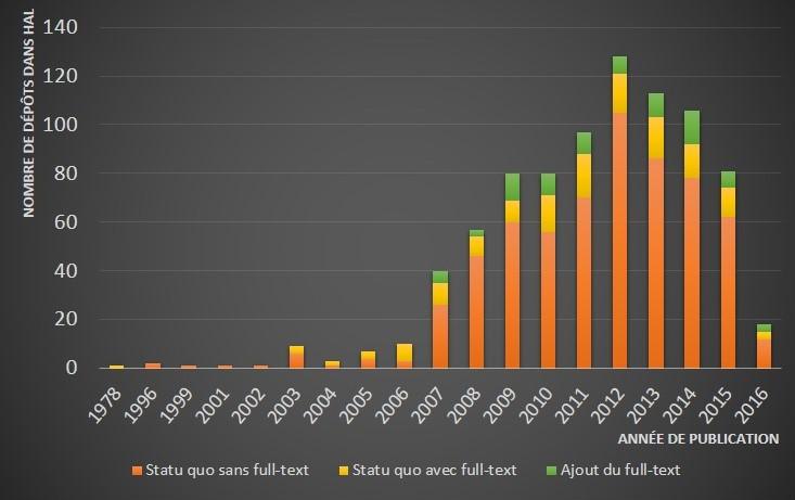 Bilan de la situation selon l'année de publication