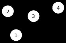 Exemple de graphe orienté représentant les liens entre quatre entités