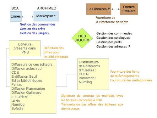Les différents acteurs de PNB (d'après H. ), contexte de la Bibliothèque des Côtes d'Armor juillet 2016