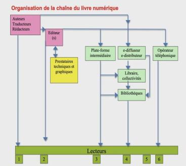 Organisation de la chaîne du livre numérique - Bertrand Legendre