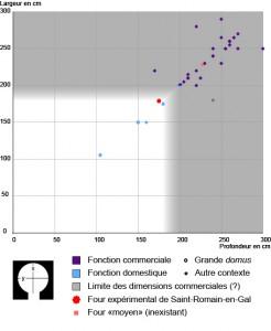 Distribution des fours à pain pompéiens en fonction des dimensions de leur sole - N. Monteix - 2016