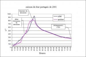 Figure 2 : courbe de température de la cuisson du four expérimental de Bélesta-de-la-Frontière en 2001.