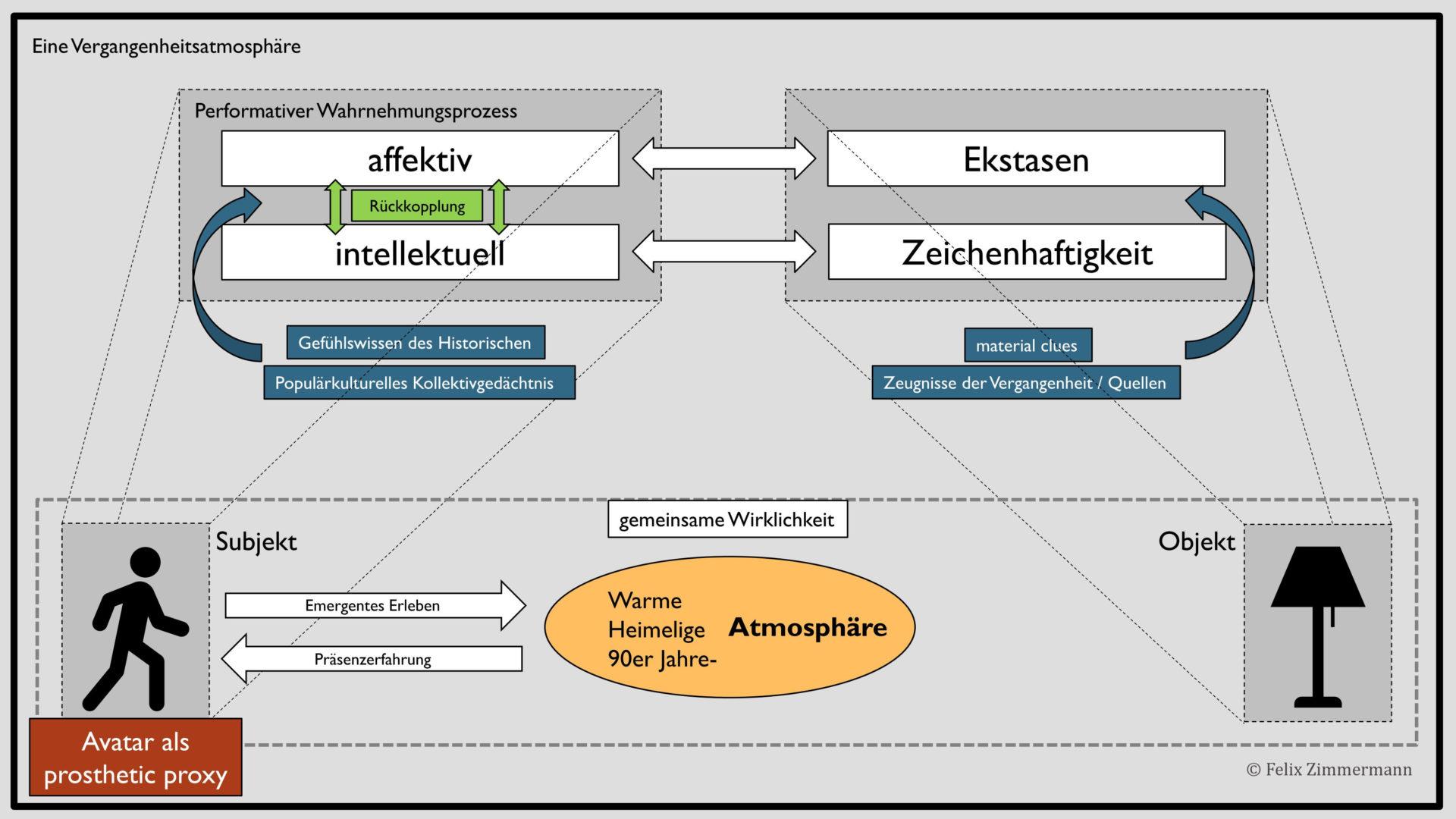 Dieses Diagramm zeigt anhand einer schematischen Darstellung einer Vergangenheitsatmosphäre die zentralen Begriffe des theoretischen Konzepts meiner Masterarbeit.
