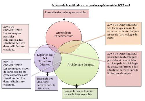 Fig. 2. Schéma explicatif de recherche expérimentale d'Acta sarl. Cl. B. Lopez.