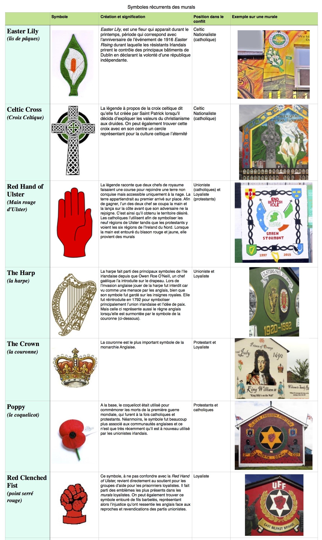 Symboles les plus présents