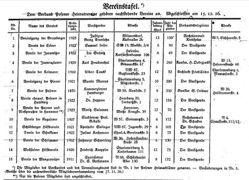 Die ersten Verbandsmitglieder. Posener Heimatblätter, Jg. 1, Nr. 4, Januar 1927