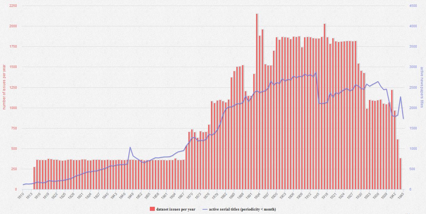 Figure 24. Répartition des données du corpus (en rouge) et des titres de périodique actifs (en bleu) – 1810-1945