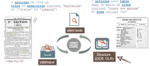 Figure 18. Sources de données d'un moteur de recherche pour la presse et requêtes avancées