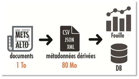 Figure 3. Processus de production des données dérivées