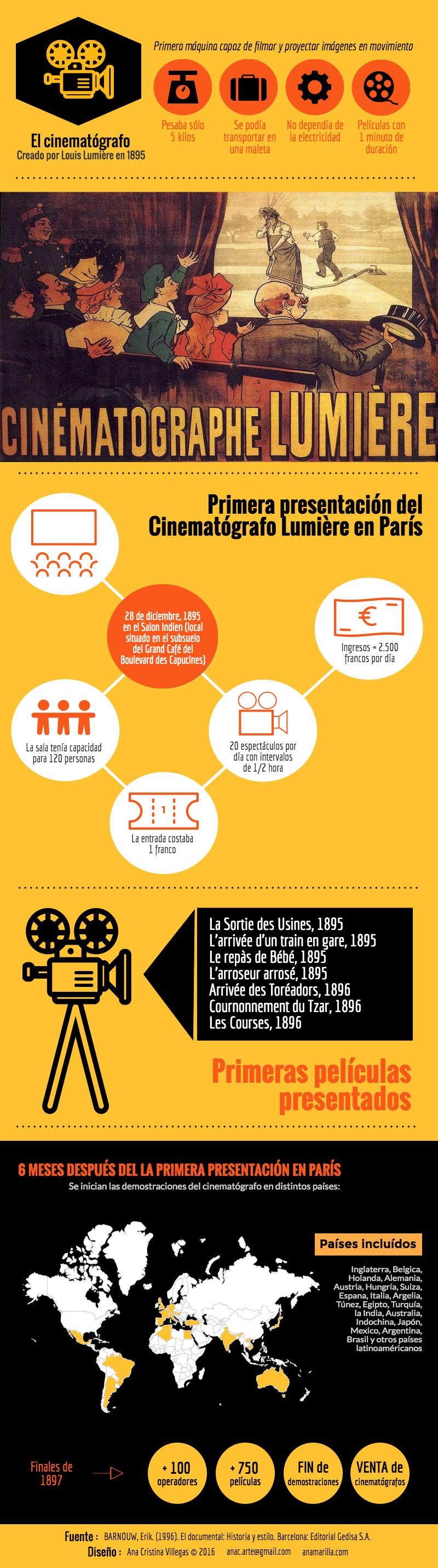 infografia-cinematografolumiere