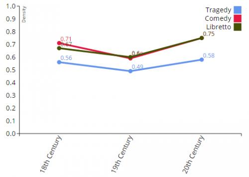 Abbildung 3 Netzwerkdichte per Genre und Jahrhundert (vgl. Comedy vs. Tragedy: Network Values by Genre)