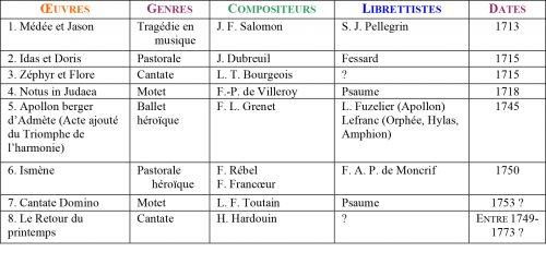 Choix d'oeuvres représentées à Lyon