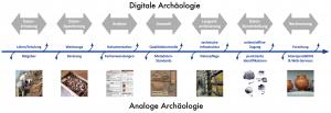 Vereinfachte Darstellung des idealen Lebenszyklus von (digitalen) Daten in den Altertumswissenschaften/Archäologien (c) IANUS/DAI, unter Anlehnung an den Data-Life-Cycle des UK Data Archives, Colchester (http://www.data-archive.ac.uk/create-manage/life-cycle)