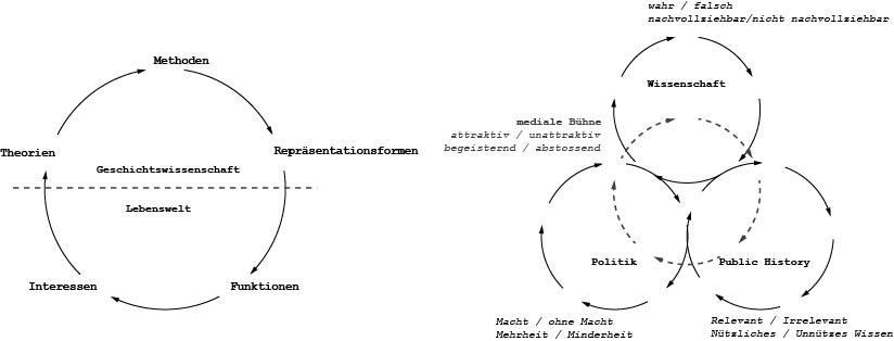 """Disziplinäre Matrix nach Rüsen und in systemtheoretisch inspirierter Adaption (draft). Die funktionalen Elenmente (Methoden, Repräsentationsformen etc.) sind der Einfachheit halber weggelassen. Die mit gestrichelter Linie gezeichnete, mittig dargestellte """"mediale Bühne"""" soll nicht als ein die Sphären vereinigendes Element aufgefasst werden, sondern als eigenes abgegrenztes Subsystem, mit dem allerdings die anderen alle auch in einer Beziehung stehen können. Ev. ist diese Sphäre auch privilegiert """"fast alles, was wir von der Welt wissen, wissen wir aus den Massenmedien""""."""