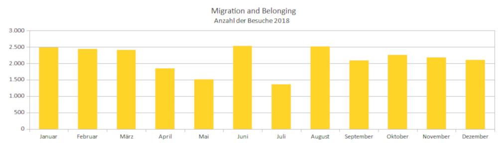 Migration and Belonging: Anzahl der Besuche 2018 nach Monaten