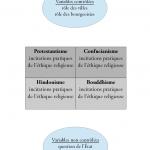 Le plan d'expérience wébérien
