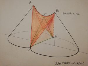 Sketch of the principle of drawing cones and edges with smooth lines