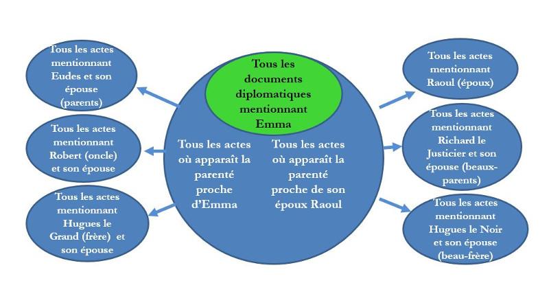 Figure 2. La constitution du corpus diplomatique pour Emma