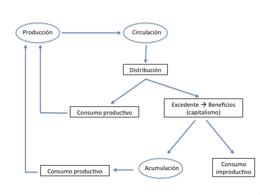 el proceso económico.png