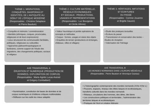 THÈME 1. MIGRATIONS, CONQUÊTES, DIASPORAS ET IDENTITÉS, DE L