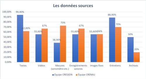 Les données sources dans l'équipe CRESSON et CRENAU