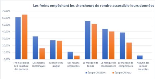 Les freins empêchant les chercheurs de rendre accessible leurs données dans l'équipe CRESSON et CRENAU