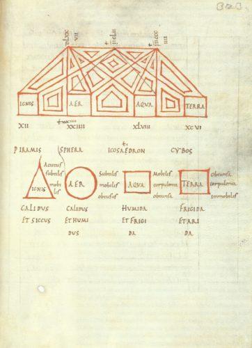 Buchmalerei in roter Farbe, geometrische Figuren mit Beschriftung