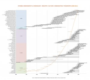 Istanbul demography and Turkey timelines (1900-2011)
