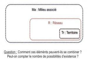 Réseaux, Territoires, Milieux associés. Jeu théorique entre combinatoires et interrelations.