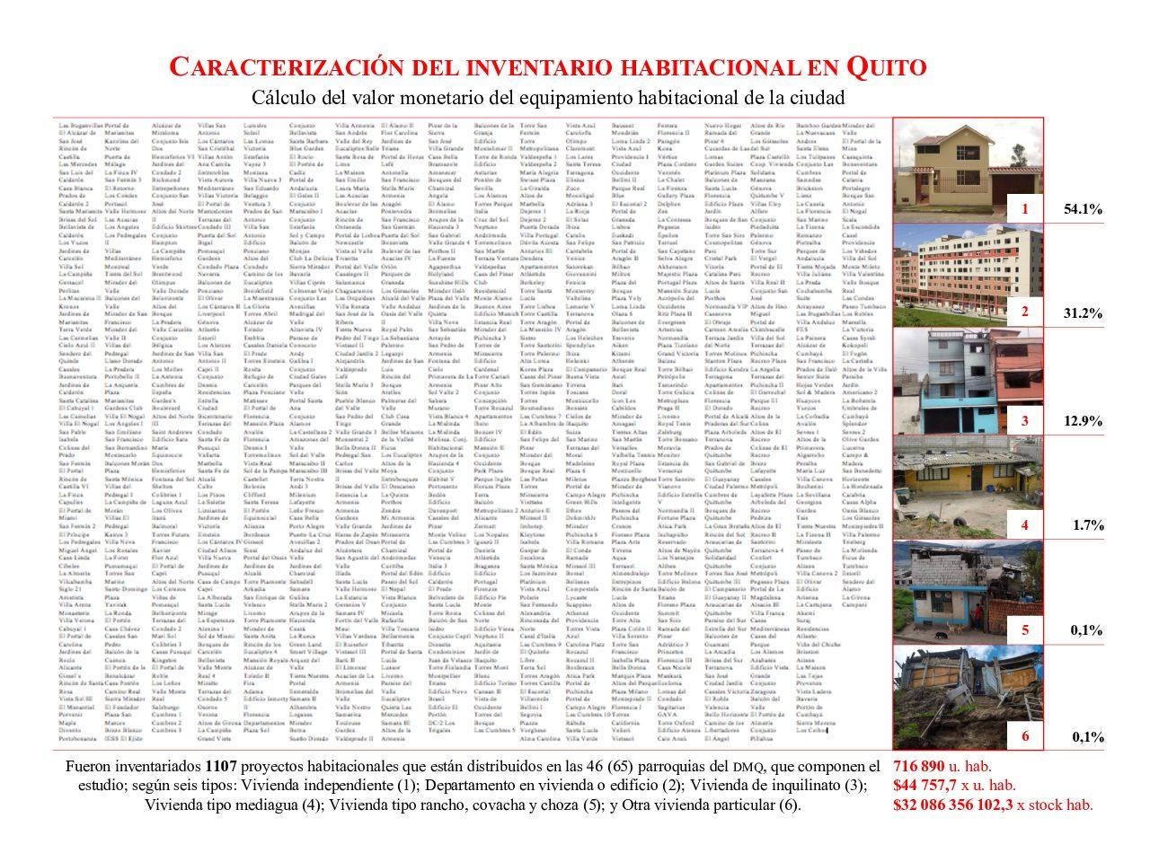 Estructuración habitacional y condiciones generales de la producción en Quito, 1534-2010